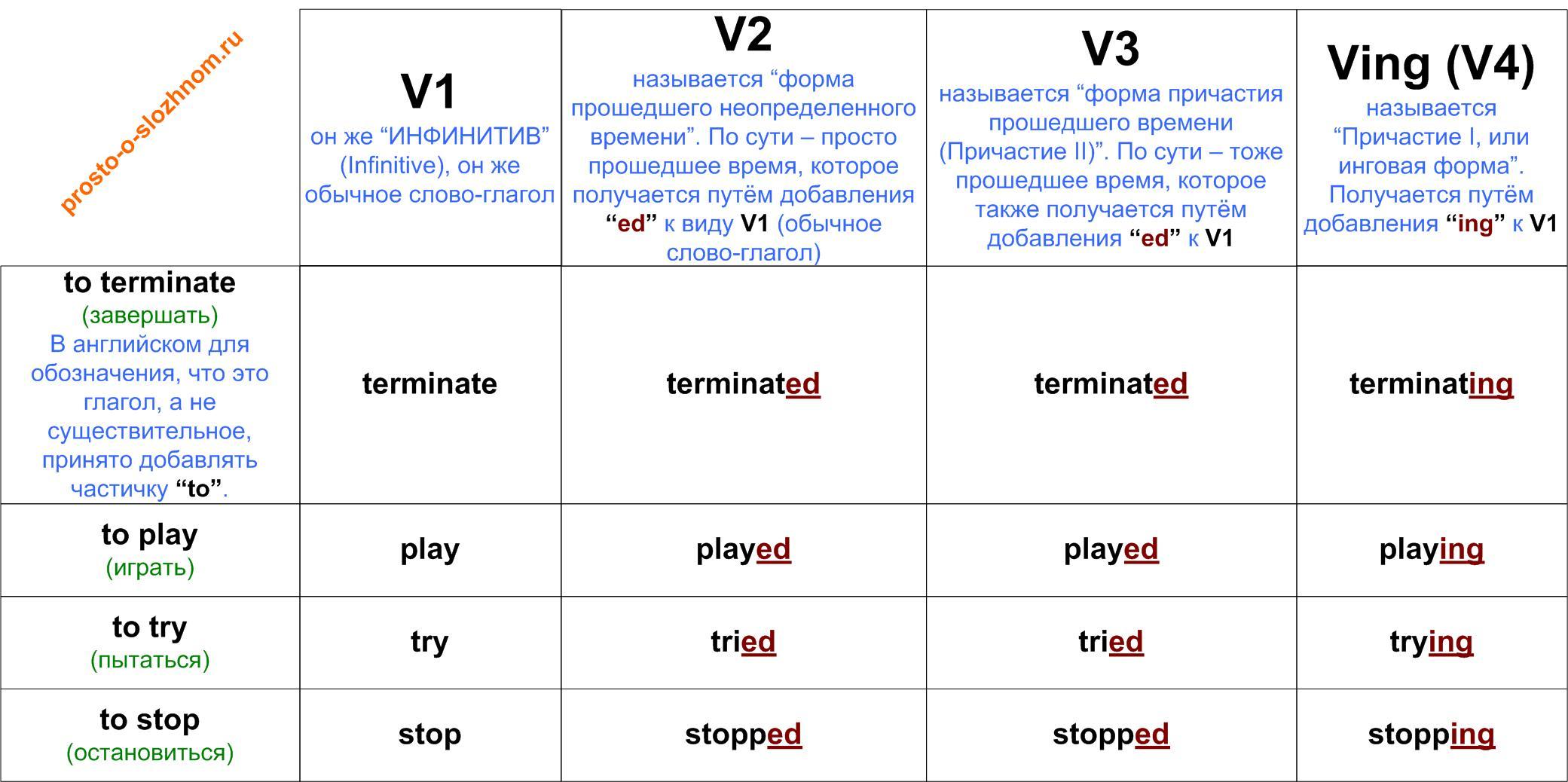 Когда употребляется неправильная форма глагола в английском языке